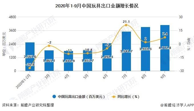 2020年1-9月中国玩具出口金额增长情况