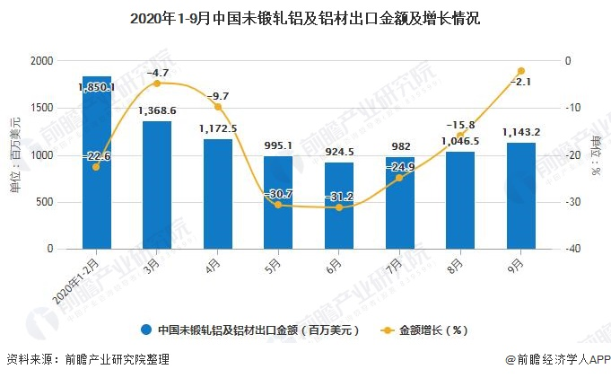2020年1-9月中国未锻轧铝及铝材出口金额及增长情况