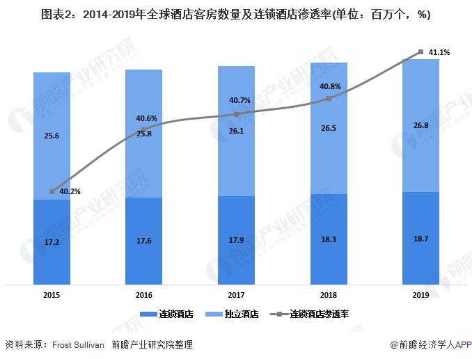 图表2:2014-2019年全球酒店客房数量及连锁酒店渗透率(单位:百万个,%)