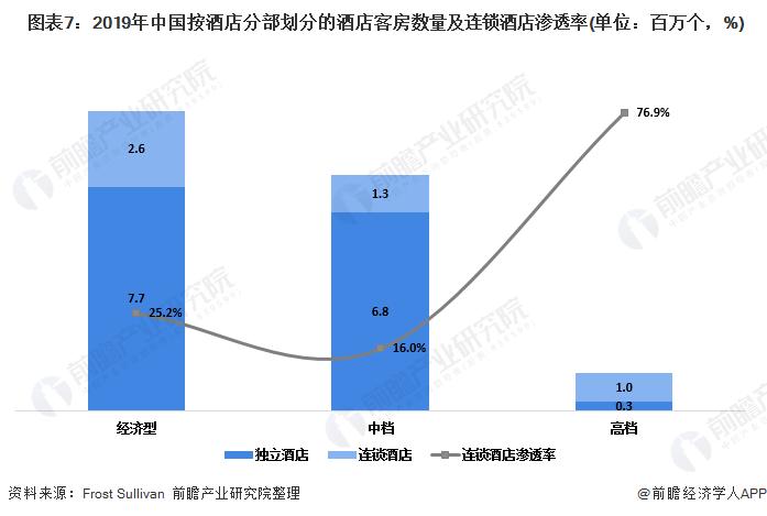 图表7:2019年中国按酒店分部划分的酒店客房数量及连锁酒店渗透率(单位:百万个,%)