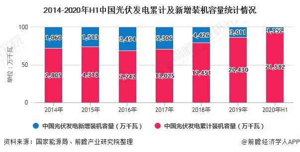2014-2020年H1中国光伏发电累计及新增装机容量统计情况
