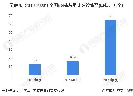 图表4:2019-2020年全国5G基站累计建设情况(单位:万个)