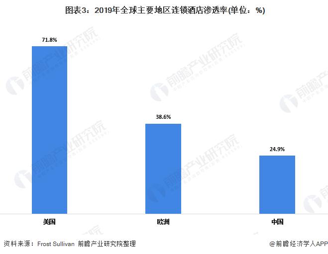 图表3:2019年全球主要地区连锁酒店渗透率(单位:%)