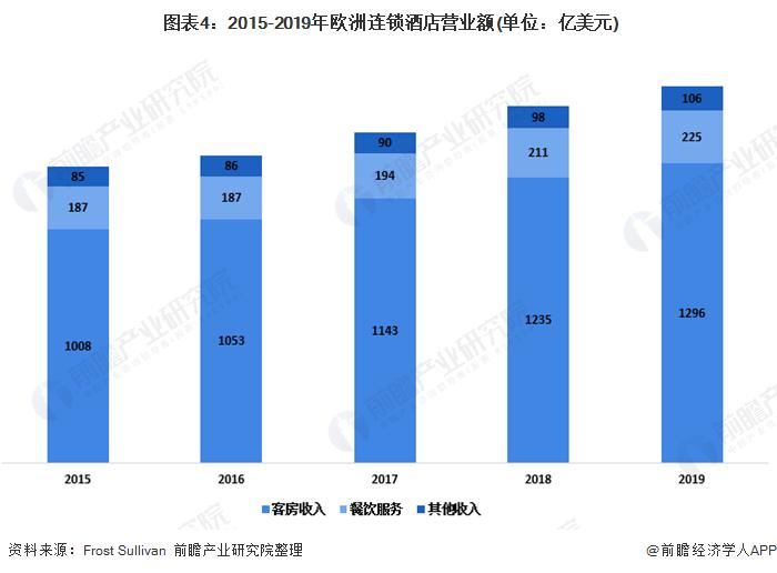 图表4:2015-2019年欧洲连锁酒店营业额(单位:亿美元)