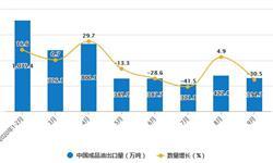 2020年1-9月中国<em>成品油</em>出口量及金额增长情况分析