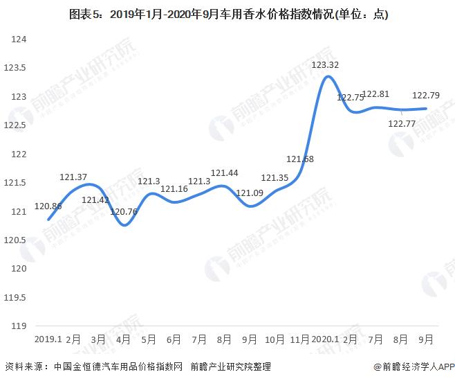 图表5:2019年1月-2020年9月车用香水价格指数情况(单位:点)