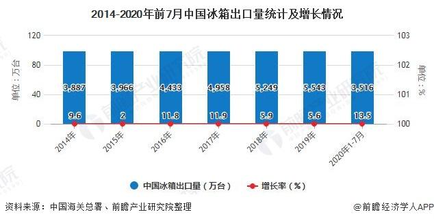 2014-2020年前7月中国冰箱出口量统计及增长情况