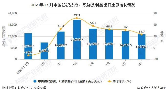 2020年1-9月中国纺织纱线、织物及制品出口金额增长情况