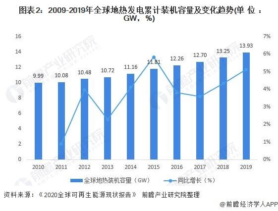 图表2:2009-2019年全球地热发电累计装机容量及变化趋势(单位:GW,%)