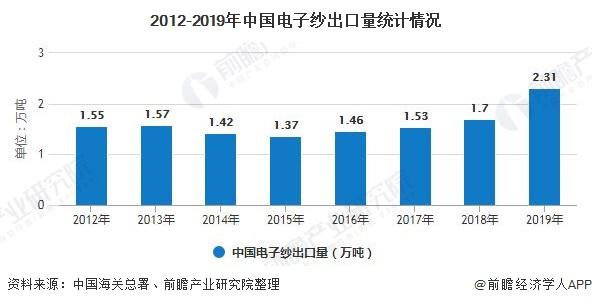 2012-2019年中国电子纱出口量统计情况