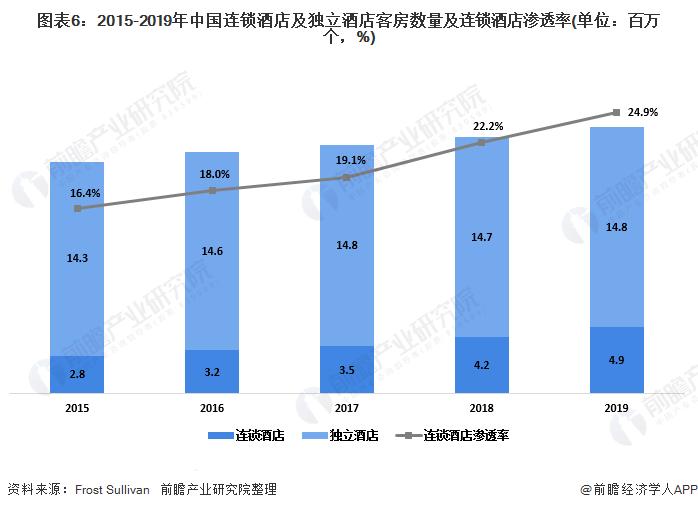 图表6:2015-2019年中国连锁酒店及独立酒店客房数量及连锁酒店渗透率(单位:百万个,%)