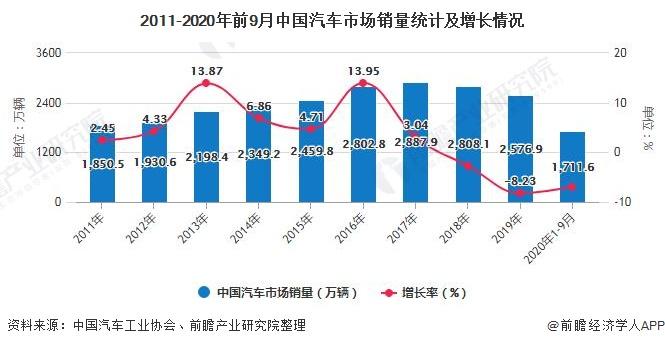 2011-2020年前9月中国汽车市场销量统计及增长情况