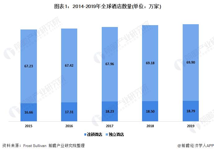 图表1:2014-2019年全球酒店数量(单位:万家)