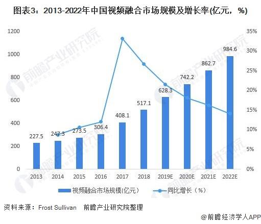 图表3:2013-2022年中国视频融合市场规模及增长率(亿元,%)
