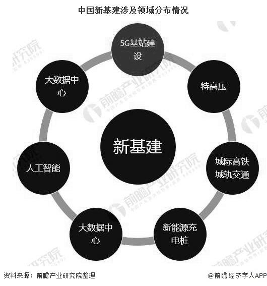 中国新基建涉及领域分布情况