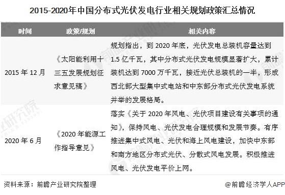 2015-2020年中国分布式光伏发电行业相关规划政策汇总情况