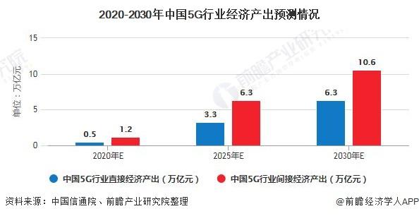 2020-2030年中国5G行业经济产出预测情况