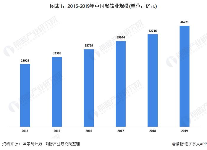 图表1:2015-2019年中国餐饮业规模(单位:亿元)