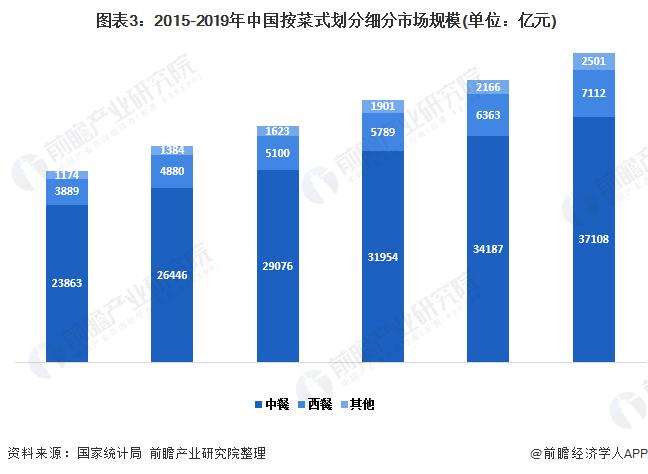 图表3:2015-2019年中国按菜式划分细分市场规模(单位:亿元)