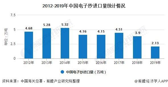 2012-2019年中国电子纱进口量统计情况
