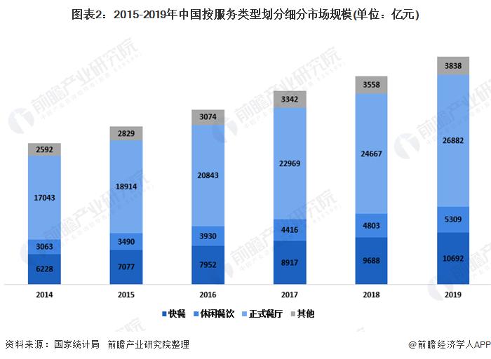 图表2:2015-2019年中国按服务类型划分细分市场规模(单位:亿元)