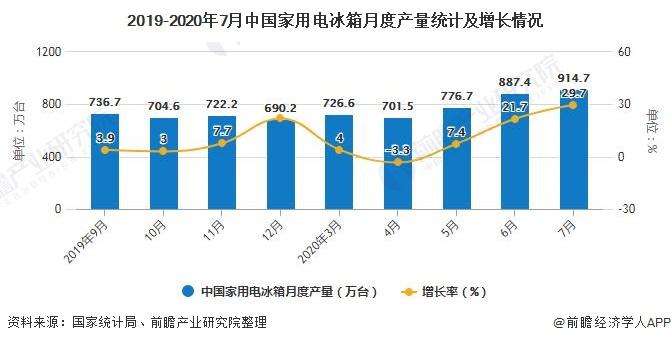 2019-2020年7月中国家用电冰箱月度产量统计及增长情况