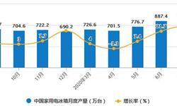 2020年1-7月中国冰箱行业市场分析:累计产量达将近4700万台