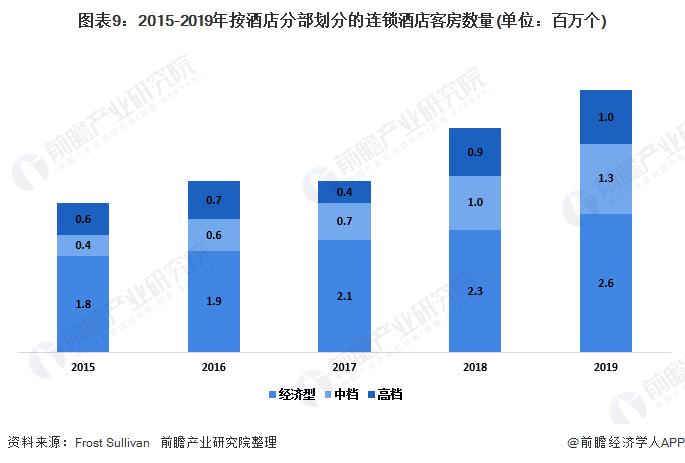 图表9:2015-2019年按酒店分部划分的连锁酒店客房数量(单位:百万个)