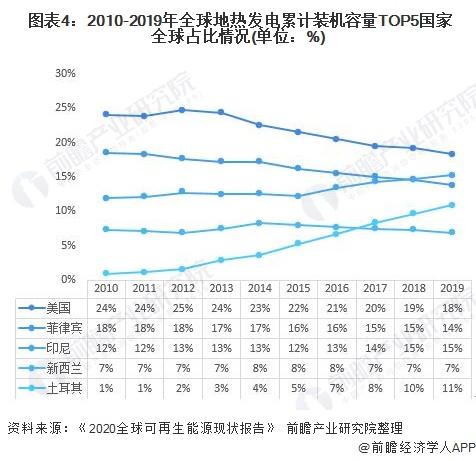图表4:2010-2019年全球地热发电累计装机容量TOP5国家全球占比情况(单位:%)
