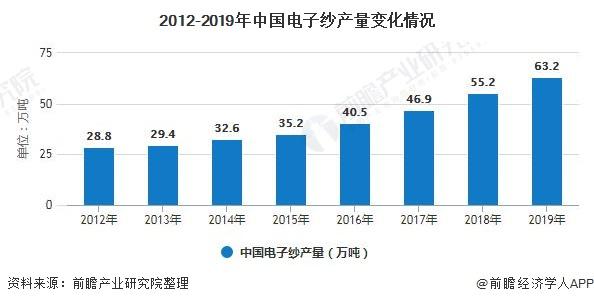 2012-2019年中国电子纱产量变化情况