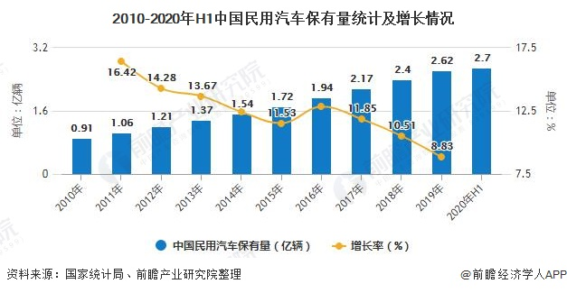 2010-2020年H1中国民用汽车保有量统计及增长情况