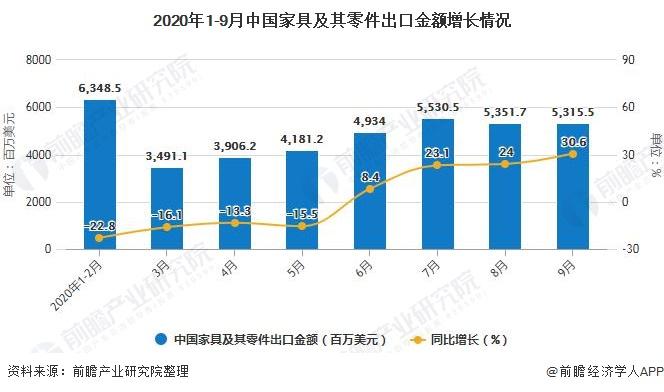 2020年1-9月中国家具及其零件出口金额增长情况