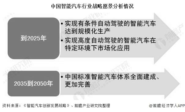 中国智能汽车行业战略愿景分析情况