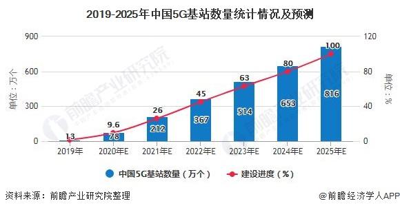 2019-2025年中国5G基站数量统计情况及预测