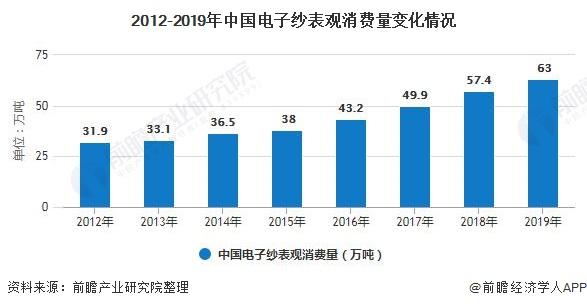 2012-2019年中国电子纱表观消费量变化情况