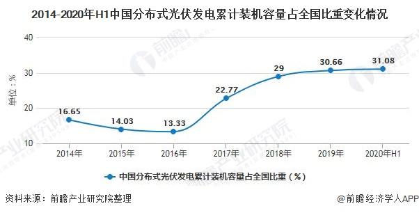 2014-2020年H1中国分布式光伏发电累计装机容量占全国比重变化情况