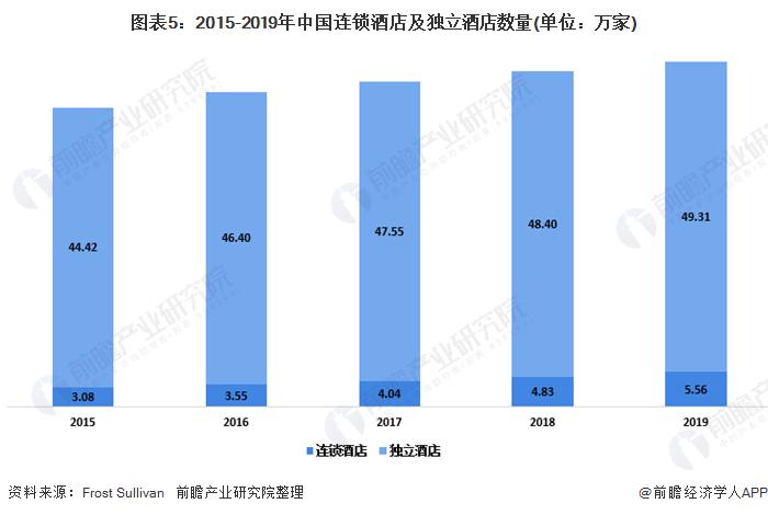 图表5:2015-2019年中国连锁酒店及独立酒店数量(单位:万家)