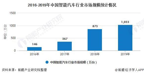 2016-2019年中国智能汽车行业市场规模统计情况