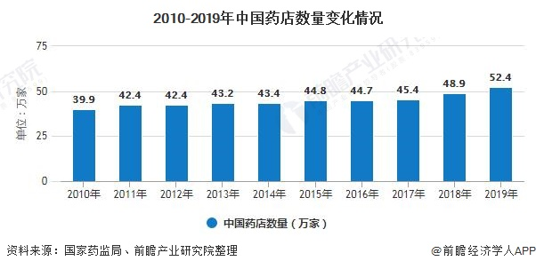 2010-2019年中国药店数量变化情况