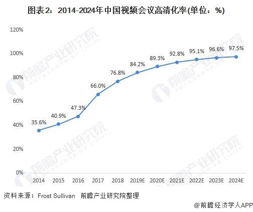 图表2:2014-2024年中国视频会议高清化率(单位:%)
