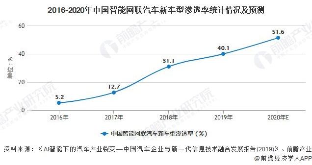 2016-2020年中国智能网联汽车新车型渗透率统计情况及预测