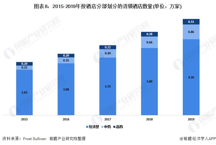 图表8:2015-2019年按酒店分部划分的连锁酒店数量(单位:万家)