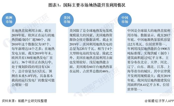 图表1:国际主要市场地热能开发利用情况