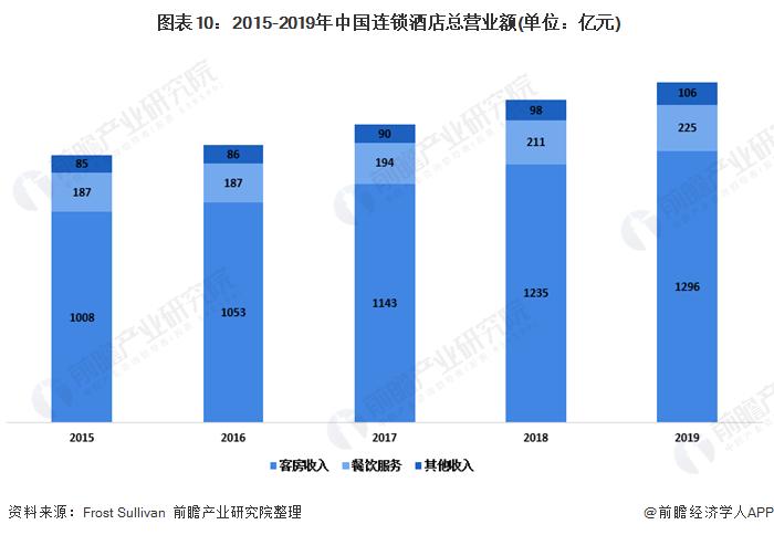 图表10:2015-2019年中国连锁酒店总营业额(单位:亿元)