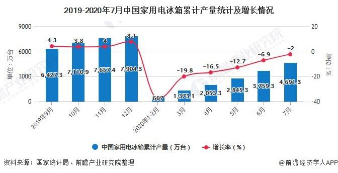 2019-2020年7月中国家用电冰箱累计产量统计及增长情况