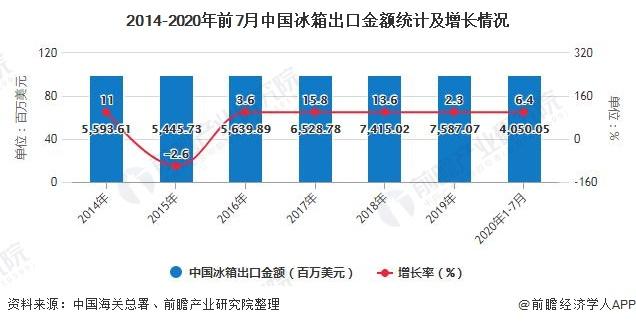 2014-2020年前7月中国冰箱出口金额统计及增长情况