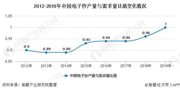 2012-2019年中国电子纱产量与需求量比值变化情况