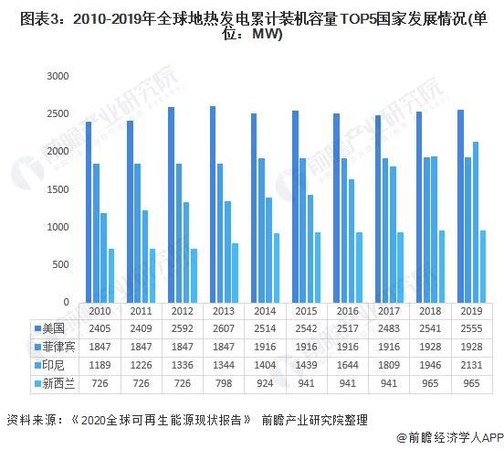 图表3:2010-2019年全球地热发电累计装机容量TOP5国家发展情况(单位:MW)