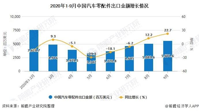 2020年1-9月中国汽车零配件出口金额增长情况