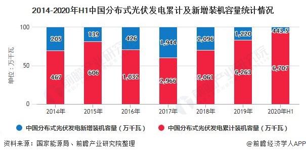 2014-2020年H1中国分布式光伏发电累计及新增装机容量统计情况